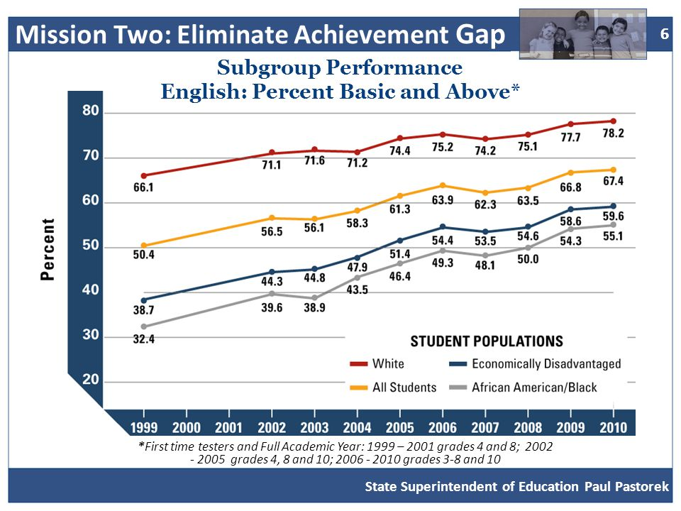 7 7 State Superintendent of Education Paul Pastorek Subgroup Performance Math: Percent Basic and Above* *First time testers and Full Academic Year: 1999 – 2001 grades 4 and 8; 2002 - 2005 grades 4, 8 and 10; 2006 - 2010 grades 3-8 and 10