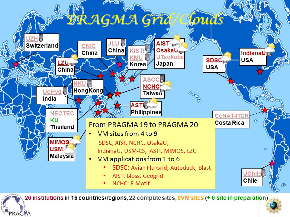 PRAGMA Grid/Clouds 26 institutions in 16 countries/regions, 22 compute sites, 9VM sites (+ 6 site in preparation) UZH Switzerland NECTEC KU Thailand UoHyd India MIMOS USM Malaysia HKU HongKong ASGC NCHC Taiwan HCMUT HUT IOIT-Hanoi IOIT-HCM Vietnam AIST OsakaU UTsukuba Japan MU Australia KISTI KMU Korea JLU China SDSC USA UChile Chile CeNAT-ITCR Costa Rica BESTGrid New Zealand CNIC China LZU China UZH Switzerland LZU China ASTI Philippines IndianaU USA From PRAGMA 19 to PRAGMA 20 VM sites from 4 to 9 SDSC, AIST, NCHC, OsakaU, IndianaU, USM-CS, ASTI, MIMOS, LZU VM applications from 1 to 6 SDSC: Avian Flu Grid, Autoduck, Blast AIST: Bloss, Geogrid NCHC: F-Motif