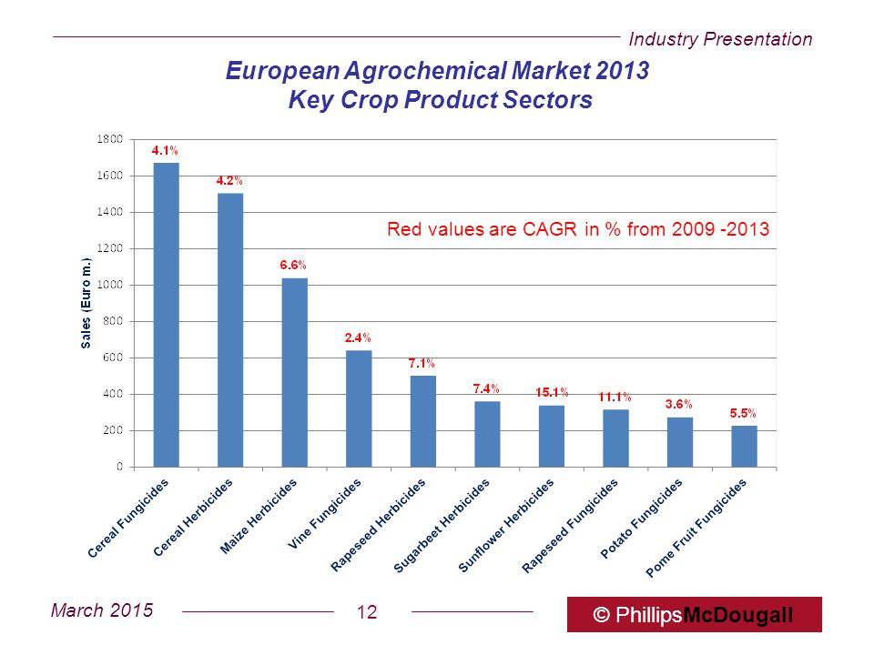 Industry Presentation March 2015 © PhillipsMcDougall 12 European Agrochemical Market 2013 Key Crop Product Sectors Red values are CAGR in % from 2009