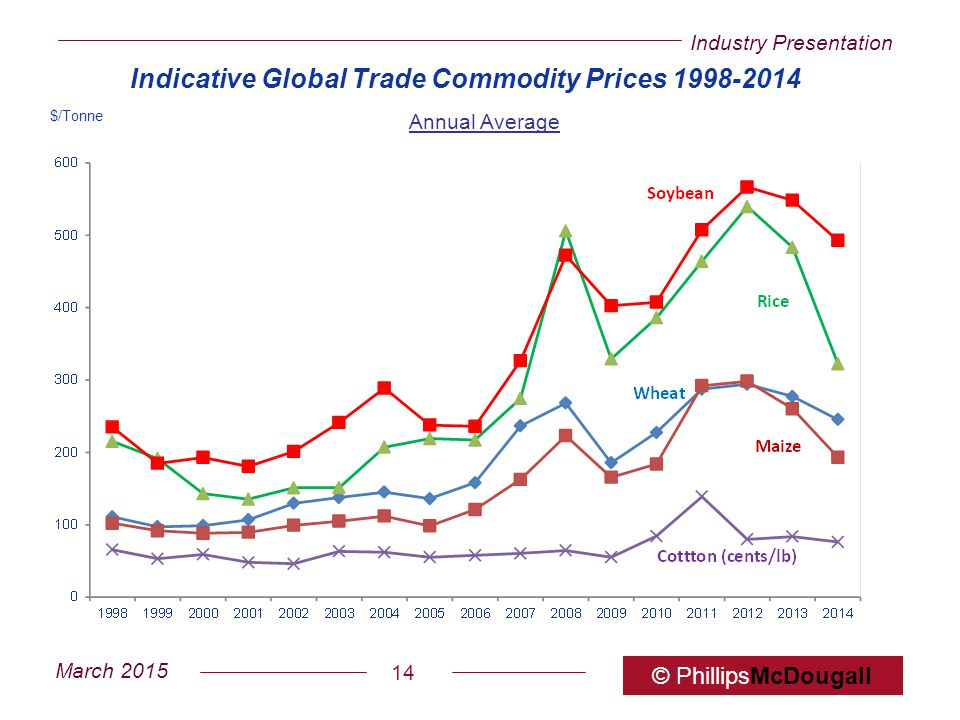 Industry Presentation March 2015 © PhillipsMcDougall 14 Indicative Global Trade Commodity Prices 1998-2014 Annual Average $/Tonne