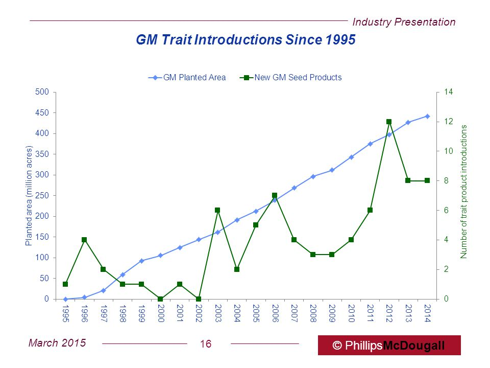 Industry Presentation March 2015 © PhillipsMcDougall 16 GM Trait Introductions Since 1995