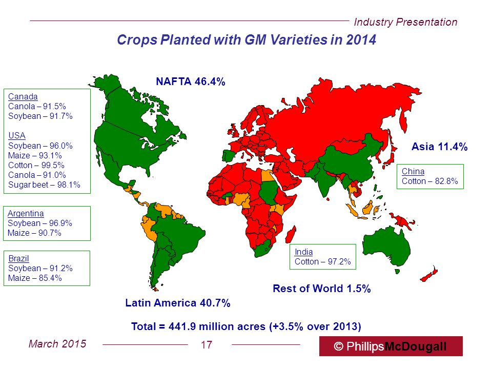 Industry Presentation March 2015 © PhillipsMcDougall 17 Crops Planted with GM Varieties in 2014 Total = 441.9 million acres (+3.5% over 2013) NAFTA 46