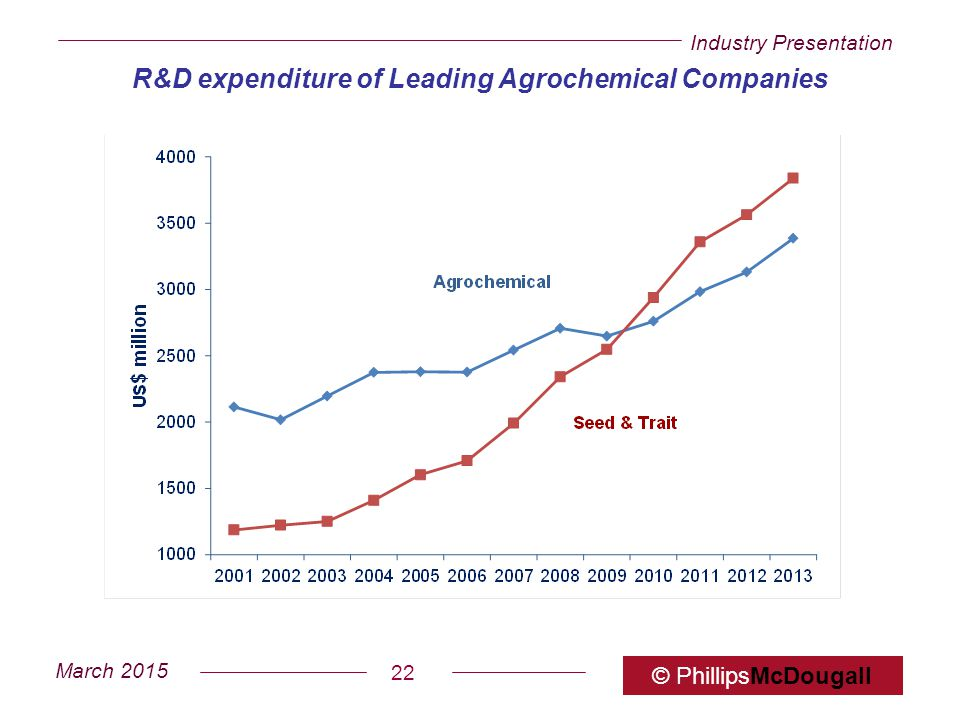 Industry Presentation March 2015 © PhillipsMcDougall 22 R&D expenditure of Leading Agrochemical Companies