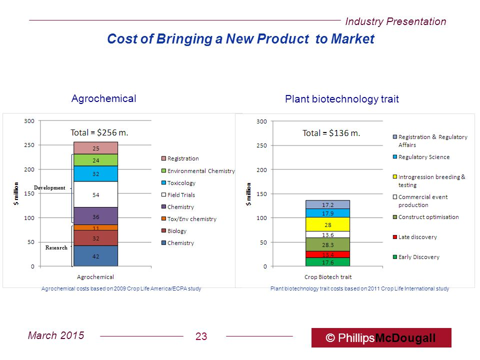 Industry Presentation March 2015 © PhillipsMcDougall 23 Cost of Bringing a New Product to Market Agrochemical Plant biotechnology trait Research Devel