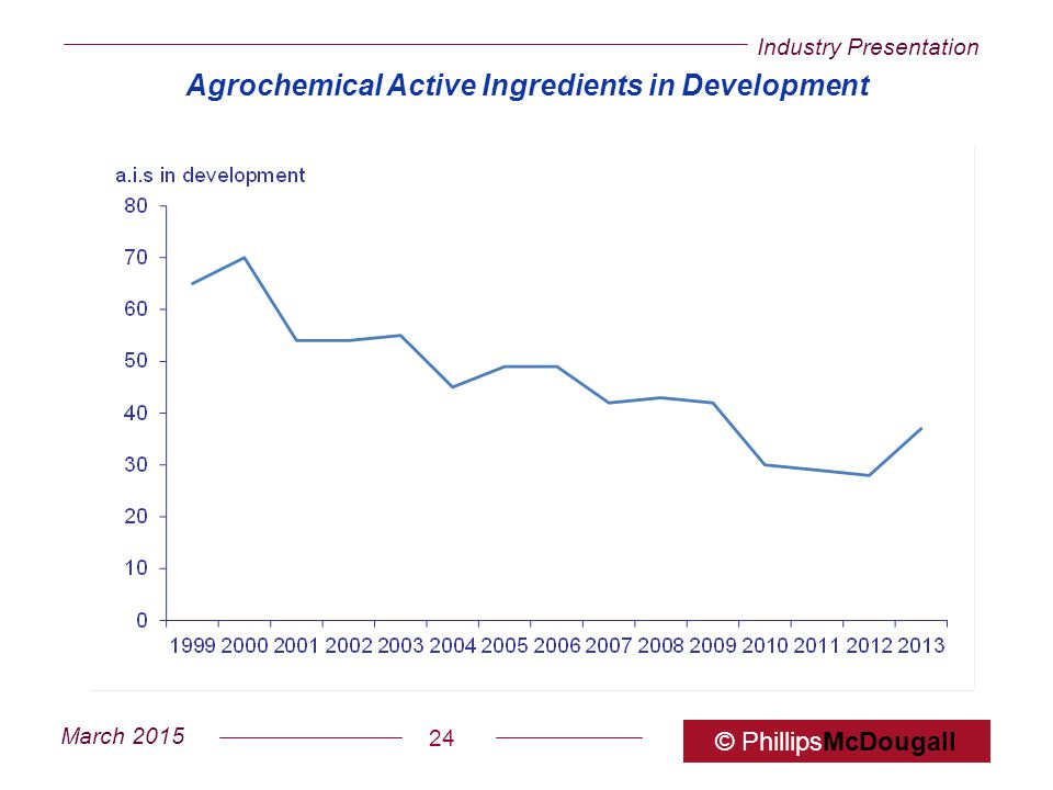 Industry Presentation March 2015 © PhillipsMcDougall 24 Agrochemical Active Ingredients in Development