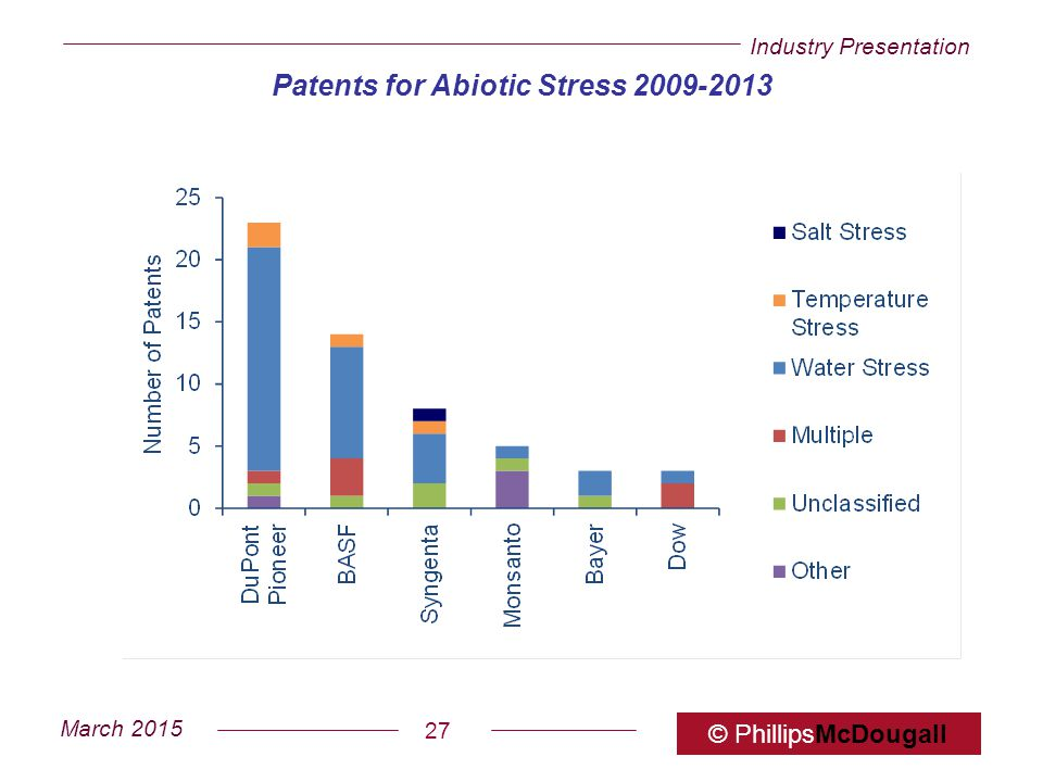 Industry Presentation March 2015 © PhillipsMcDougall 27 Patents for Abiotic Stress 2009-2013
