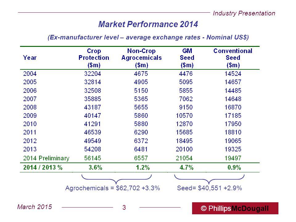Industry Presentation March 2015 © PhillipsMcDougall 3 Market Performance 2014 (Ex-manufacturer level – average exchange rates - Nominal US$) Agrochem