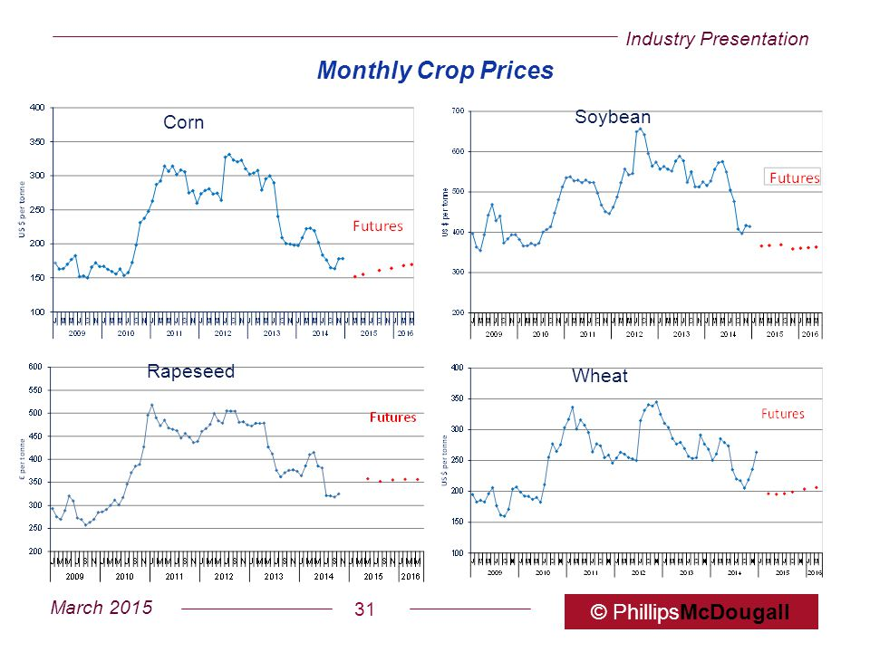 Industry Presentation March 2015 © PhillipsMcDougall 31 Monthly Crop Prices Corn Soybean Rapeseed Wheat