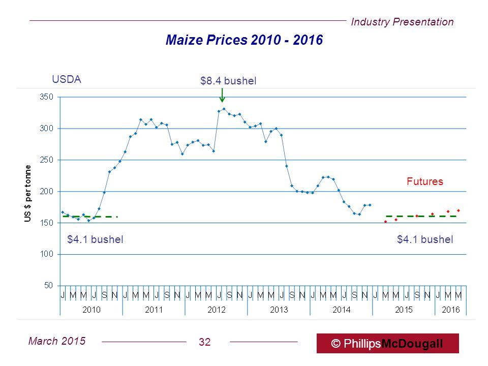 Industry Presentation March 2015 © PhillipsMcDougall 32 Maize Prices 2010 - 2016 $8.4 bushel $4.1 bushel Futures USDA