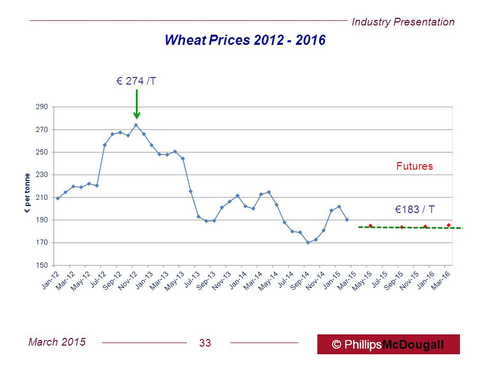 Industry Presentation March 2015 © PhillipsMcDougall 33 Wheat Prices 2012 - 2016 Futures €183 / T € 274 /T