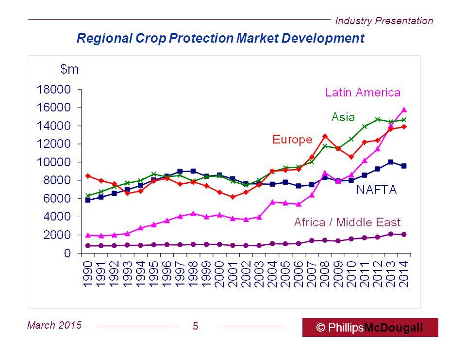Industry Presentation March 2015 © PhillipsMcDougall 5 Regional Crop Protection Market Development
