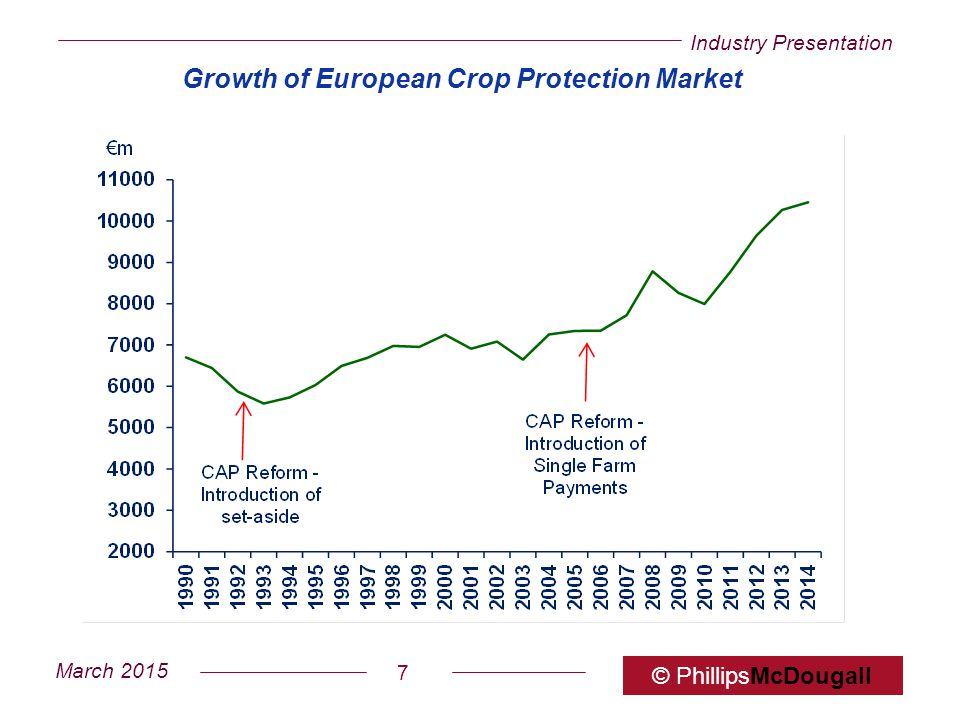Industry Presentation March 2015 © PhillipsMcDougall 7 Growth of European Crop Protection Market