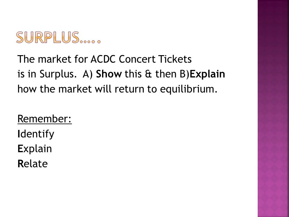 The market for ACDC Concert Tickets is in Surplus.