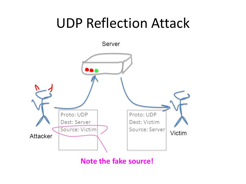 UDP and DDOS Reflection Attacks This works best for a UDP-based service when The service is widely used Servers are commonplace Servers are poorly maintained (or unmaintained) Clients are not qualified by the server (i.e.