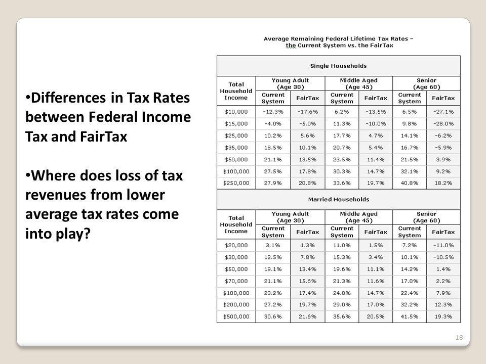 Differences in Tax Rates between Federal Income Tax and FairTax Where does loss of tax revenues from lower average tax rates come into play? 18