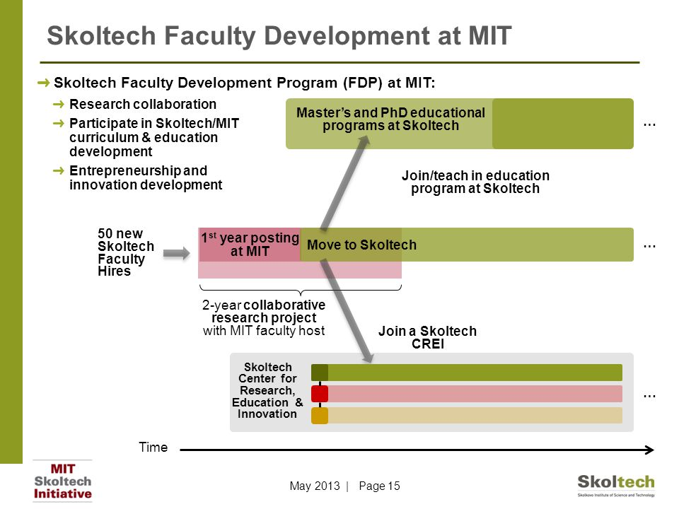 Skoltech Faculty Development at MIT 1 st year posting at MIT Move to Skoltech 2-year collaborative research project with MIT faculty host Master's and