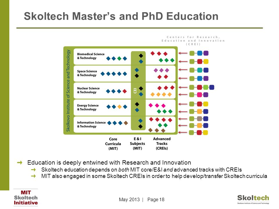Skoltech Master's and PhD Education ➜ Education is deeply entwined with Research and Innovation ➜ Skoltech education depends on both MIT core/E&I and advanced tracks with CREIs ➜ MIT also engaged in some Skoltech CREIs in order to help develop/transfer Skoltech curricula May 2013 | Page 18