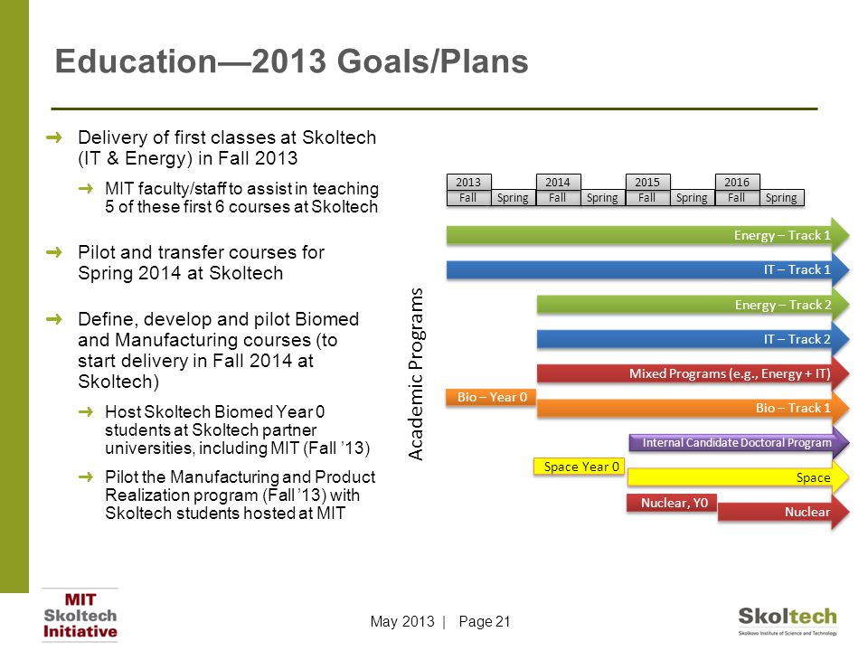 Education—2013 Goals/Plans ➜ Delivery of first classes at Skoltech (IT & Energy) in Fall 2013 ➜ MIT faculty/staff to assist in teaching 5 of these first 6 courses at Skoltech ➜ Pilot and transfer courses for Spring 2014 at Skoltech ➜ Define, develop and pilot Biomed and Manufacturing courses (to start delivery in Fall 2014 at Skoltech) ➜ Host Skoltech Biomed Year 0 students at Skoltech partner universities, including MIT (Fall '13) ➜ Pilot the Manufacturing and Product Realization program (Fall '13) with Skoltech students hosted at MIT Energy – Track 1 Fall Spring 2013 Fall Spring 2014 Fall Spring 2015 Fall Spring 2016 IT – Track 1 Bio – Year 0 Bio – Track 1 Energy – Track 2 IT – Track 2 Mixed Programs (e.g., Energy + IT) Space Year 0 Space Nuclear, Y0 Nuclear Academic Programs Internal Candidate Doctoral Program May 2013 | Page 21