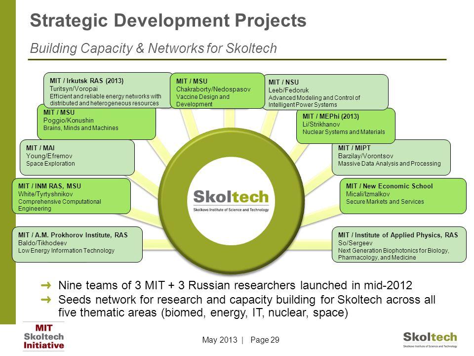 Strategic Development Projects Building Capacity & Networks for Skoltech MIT / A.M. Prokhorov Institute, RAS Baldo/Tikhodeev Low Energy Information Te