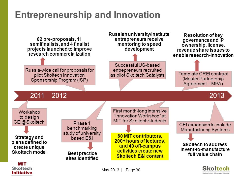 Entrepreneurship and Innovation 2011 2012 2013 Russian university/institute entrepreneurs receive mentoring to speed development Successful US-based entrepreneurs recruited as pilot Skoltech Catalysts Skoltech to address invent-to-manufacture full value chain CEI expansion to include Manufacturing Systems 82 pre-proposals, 11 semifinalists, and 4 finalist projects launched to improve research commercialization Russia-wide call for proposals for pilot Skoltech Innovation Sponsorship Program (ISP) 60 MIT contributors, 200+ hours of lectures, and 40 off-campus activities create new Skoltech E&I content First month-long intensive Innovation Workshop at MIT for Skoltech students Best practice sites identified Phase 1 benchmarking study of university based E&I Resolution of key governance and IP ownership, license, revenue share issues to enable research-innovation Template CREI contract (Master Partnership Agreement – MPA) Strategy and plans defined to create unique Skoltech model Workshop to design CEI@Skoltech May 2013 | Page 30