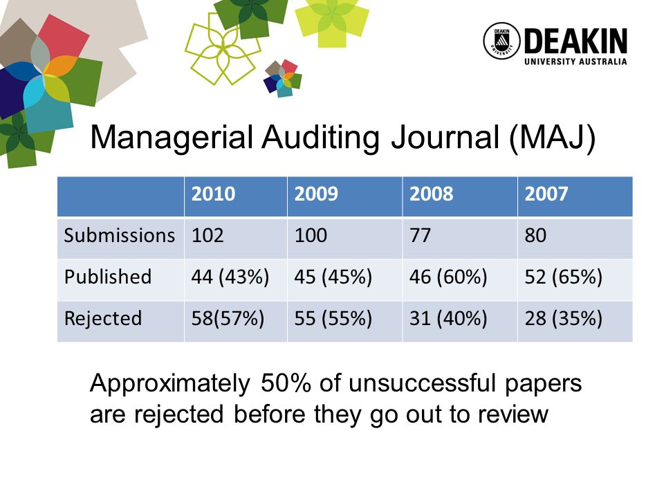 Managerial Auditing Journal (MAJ) 2010200920082007 Submissions1021007780 Published44 (43%)45 (45%)46 (60%)52 (65%) Rejected58(57%)55 (55%)31 (40%)28 (35%) Approximately 50% of unsuccessful papers are rejected before they go out to review