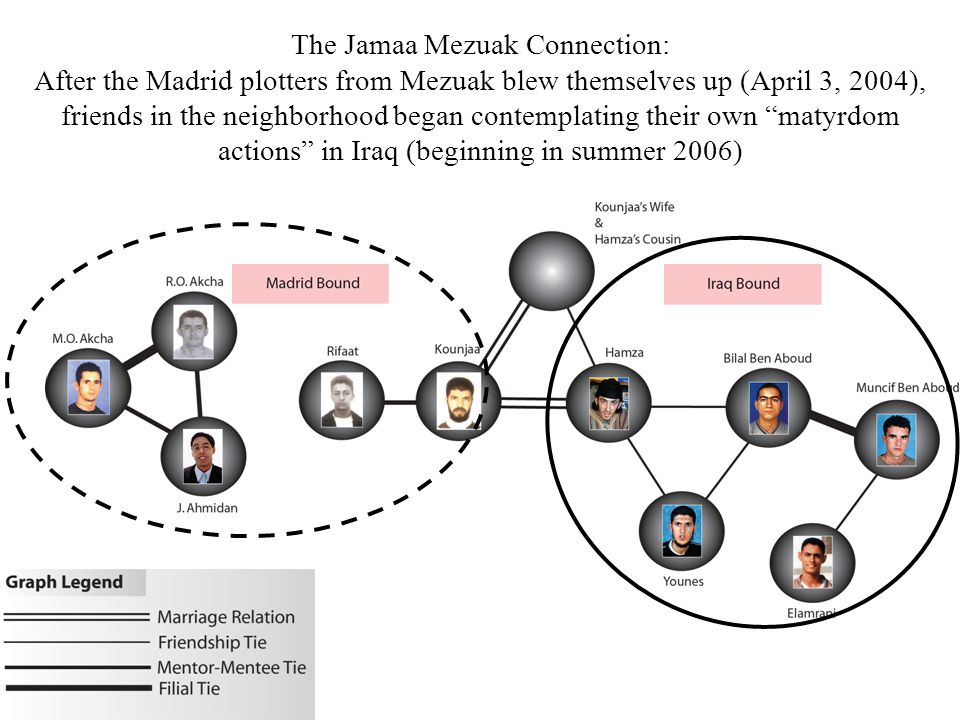 The Jamaa Mezuak Connection: After the Madrid plotters from Mezuak blew themselves up (April 3, 2004), friends in the neighborhood began contemplating their own matyrdom actions in Iraq (beginning in summer 2006)