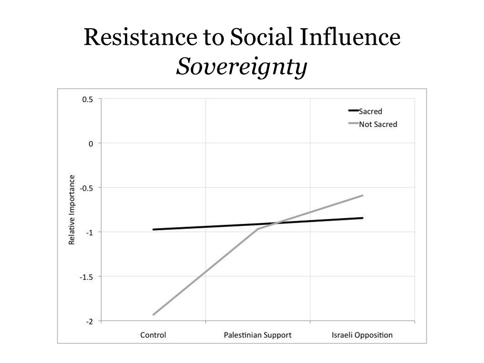 Resistance to Social Influence Sovereignty