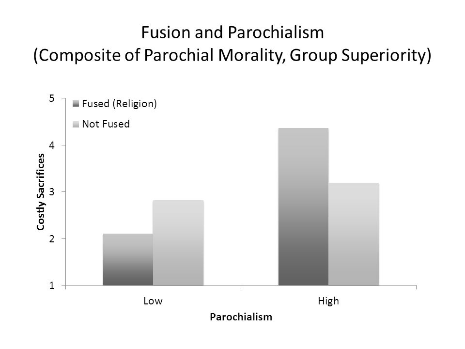 Fusion and Parochialism (Composite of Parochial Morality, Group Superiority)