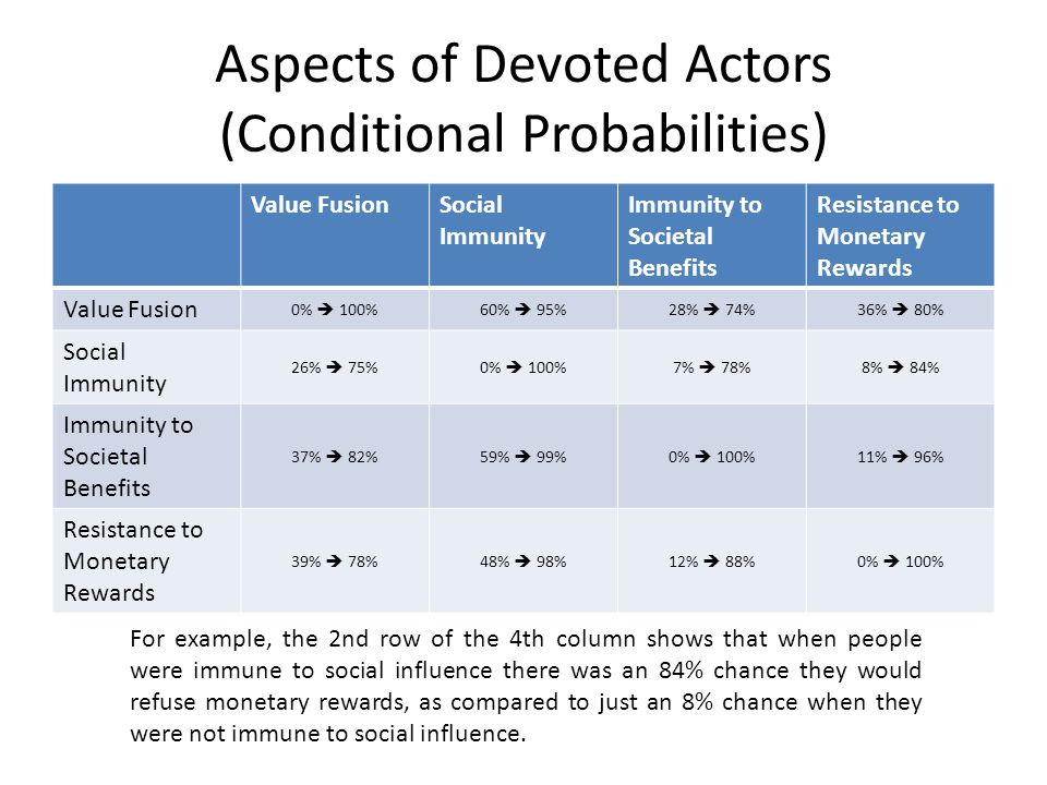Aspects of Devoted Actors (Conditional Probabilities) Value FusionSocial Immunity Immunity to Societal Benefits Resistance to Monetary Rewards Value Fusion 0%  100%60%  95%28%  74%36%  80% Social Immunity 26%  75%0%  100%7%  78%8%  84% Immunity to Societal Benefits 37%  82%59%  99%0%  100%11%  96% Resistance to Monetary Rewards 39%  78%48%  98%12%  88%0%  100% For example, the 2nd row of the 4th column shows that when people were immune to social influence there was an 84% chance they would refuse monetary rewards, as compared to just an 8% chance when they were not immune to social influence.