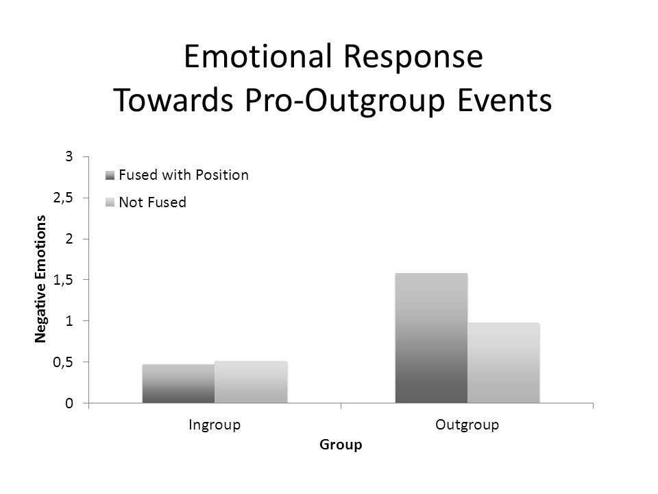 Emotional Response Towards Pro-Outgroup Events