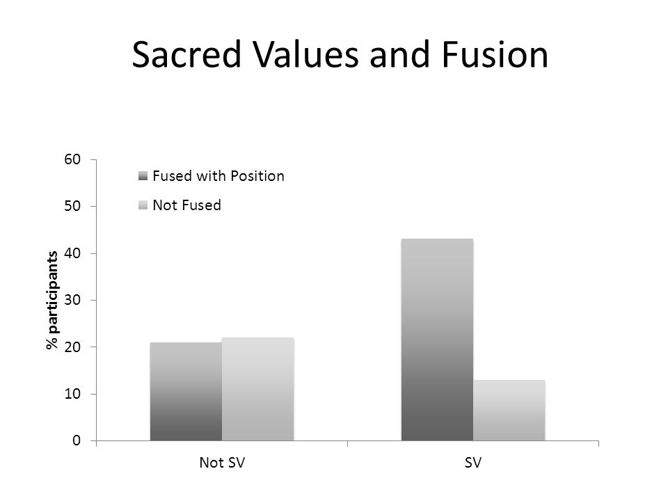 Sacred Values and Fusion