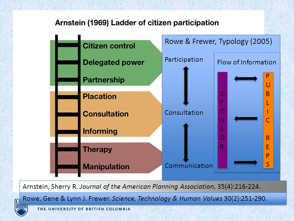 Rowe & Frewer, Typology (2005) Participation Consultation Communication Rowe & Frewer, Typology (2005) Participation Consultation Communication Arnstein, Sherry R.