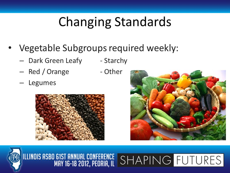 Changing Standards Vegetable Subgroups required weekly: – Dark Green Leafy- Starchy – Red / Orange- Other – Legumes