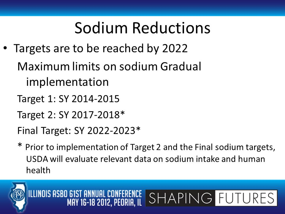 Sodium Reductions Targets are to be reached by 2022 Maximum limits on sodium Gradual implementation Target 1: SY 2014-2015 Target 2: SY 2017-2018* Final Target: SY 2022-2023* * Prior to implementation of Target 2 and the Final sodium targets, USDA will evaluate relevant data on sodium intake and human health