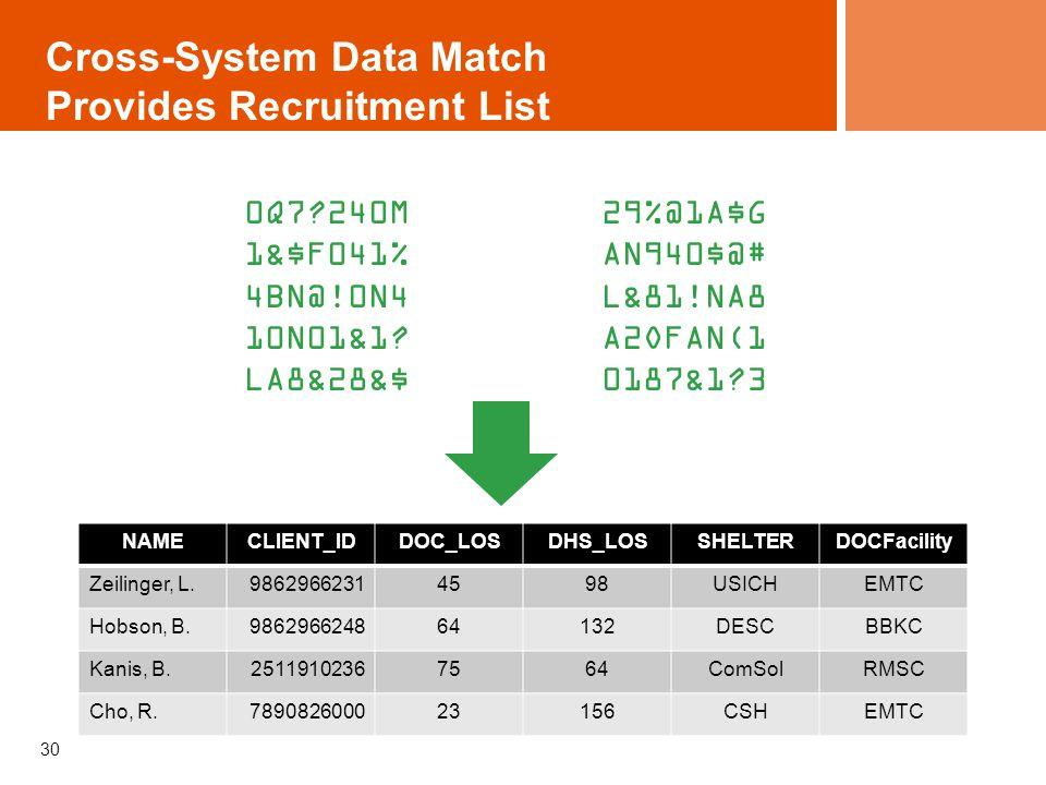 Cross-System Data Match Provides Recruitment List 30 0Q7?240M 1&$F041% 4BN@!0N4 10N01&1? LA8&28&$ 29%@1A$G AN940$@# L&81!NA8 A2OFAN(1 0187&1?3 NAMECLI