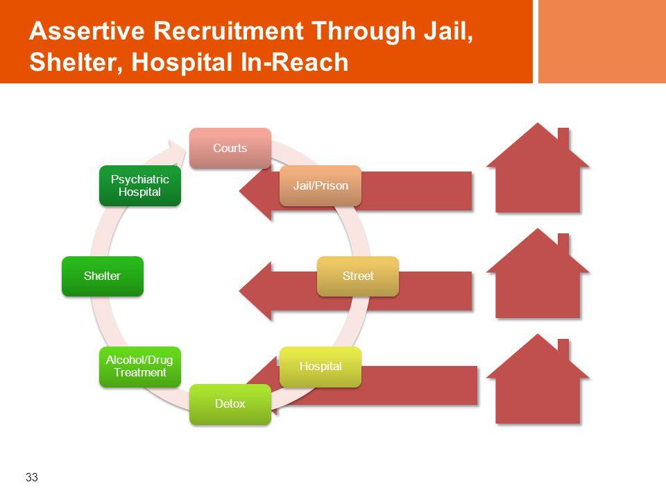 Assertive Recruitment Through Jail, Shelter, Hospital In-Reach 33 CourtsJail/PrisonStreetHospitalDetox Alcohol/Drug Treatment Shelter Psychiatric Hosp