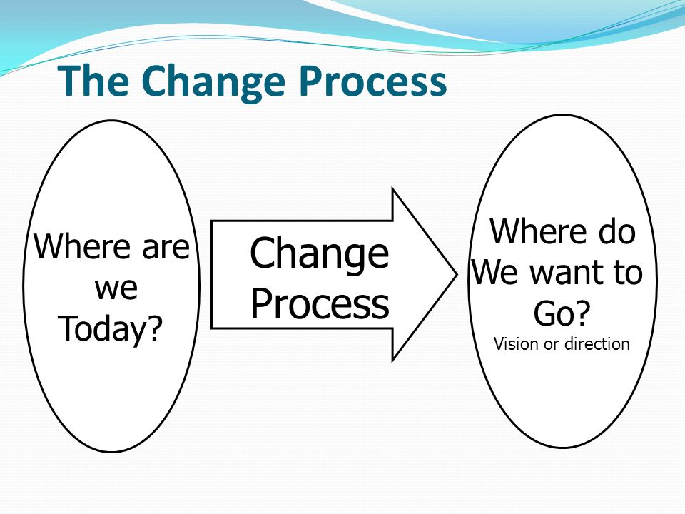 The Change Process Where are we Today Where do We want to Go Vision or direction Change Process
