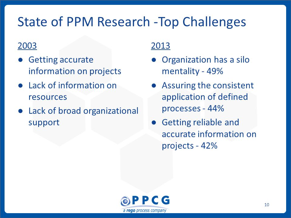ppmprocessconsulting.com1.888.998.0539 10 2003 ● Getting accurate information on projects ● Lack of information on resources ● Lack of broad organizational support 2013 ● Organization has a silo mentality - 49% ● Assuring the consistent application of defined processes - 44% ● Getting reliable and accurate information on projects - 42% State of PPM Research -Top Challenges