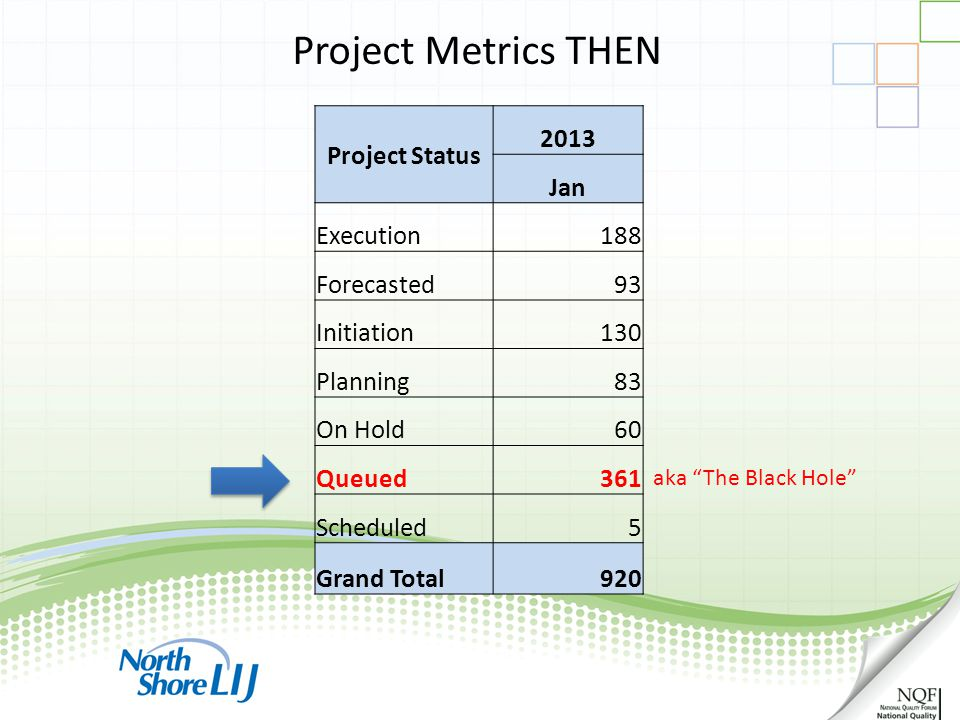 ppmprocessconsulting.com1.888.998.0539 Project Metrics THEN Project Status 2013 Jan Execution188 Forecasted93 Initiation130 Planning83 On Hold60 Queue