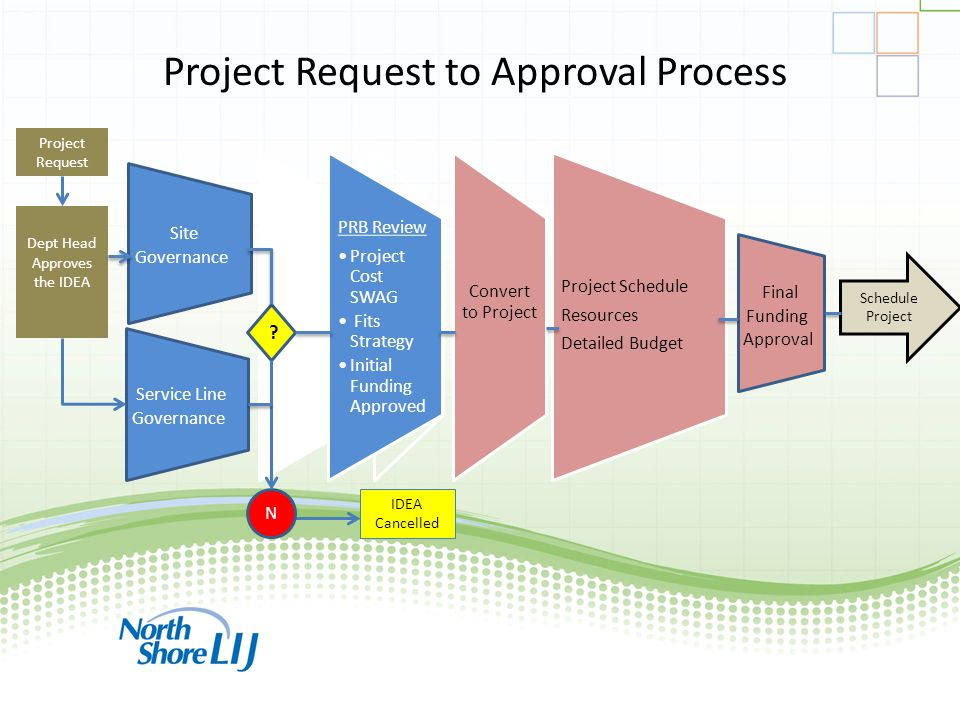 ppmprocessconsulting.com1.888.998.0539 Project Request to Approval Process IDEA Cancelled Project Request Dept Head Approves the IDEA .