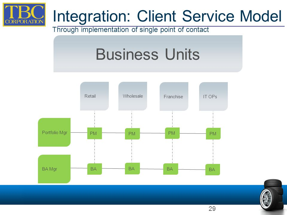 Integration: Client Service Model Through implementation of single point of contact Business Units Retail BA Mgr Portfolio Mgr Wholesale FranchiseIT O