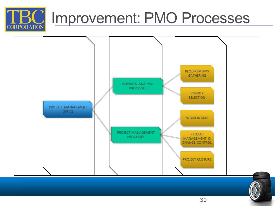 Improvement: PMO Processes 30