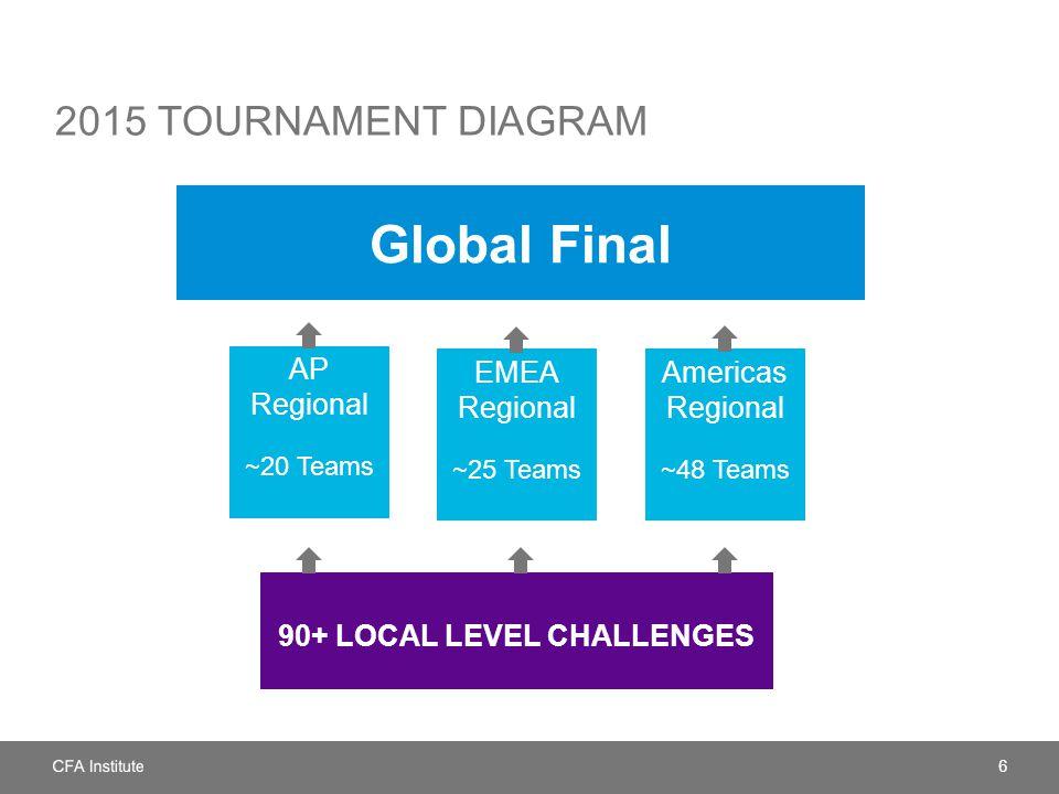 2015 TOURNAMENT DIAGRAM 6 90+ LOCAL LEVEL CHALLENGES AP Regional ~20 Teams EMEA Regional ~25 Teams Americas Regional ~48 Teams Global Final
