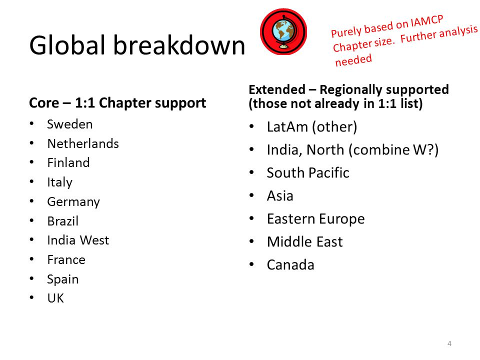 Global breakdown Core – 1:1 Chapter support Sweden Netherlands Finland Italy Germany Brazil India West France Spain UK Extended – Regionally supported (those not already in 1:1 list) LatAm (other) India, North (combine W ) South Pacific Asia Eastern Europe Middle East Canada 4 Purely based on IAMCP Chapter size.