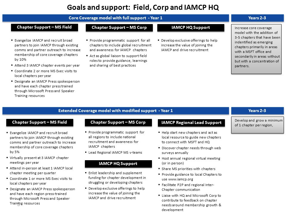 5 Goals and support: Field, Corp and IAMCP HQ Core Coverage model with full support - Year 1 Chapter Support – MS Field  Evangelize IAMCP and recruit broad partners to join IAMCP through existing comms and partner outreach to increase membership of core coverage chapters by 10%  Attend 3 IAMCP chapter events per year  Coordinate 2 or more MS Exec visits to local chapters per year  Designate an IAMCP Press spokesperson and have each chapter press trained through Microsoft Press and Speaker Training resources  Provide programmatic support for all chapters to include global recruitment and awareness for IAMCP chapters  Act as global liaison to support field roles to provide guidance, learnings and sharing of best practices Years 2-3 Chapter Support – MS Corp IAMCP HQ Support Increase core coverage model with the addition of 3-5 chapters that have been indentified as emerging chapters primarily in areas with a MSFT office and secondarily in areas without but with a concentration of partners.