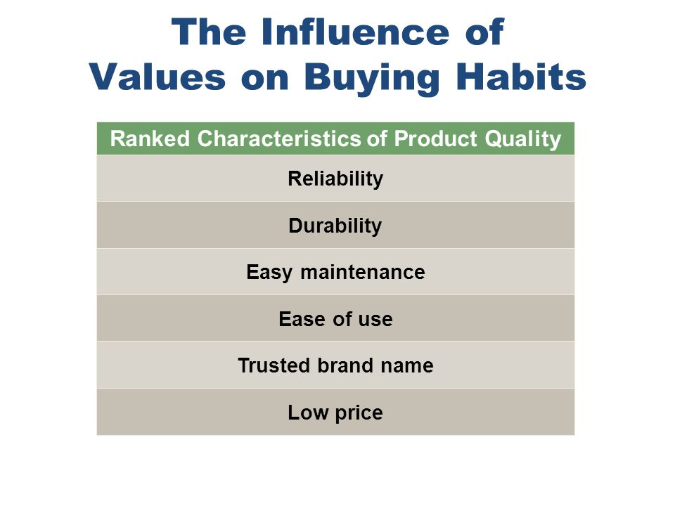 Chapter 4 Copyright ©2012 by Cengage Learning Inc. All rights reserved 11 The Influence of Values on Buying Habits Ranked Characteristics of Product Q