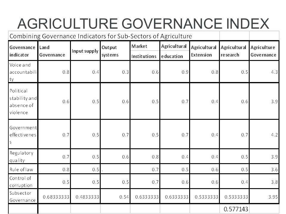 AGRICULTURE GOVERNANCE INDEX