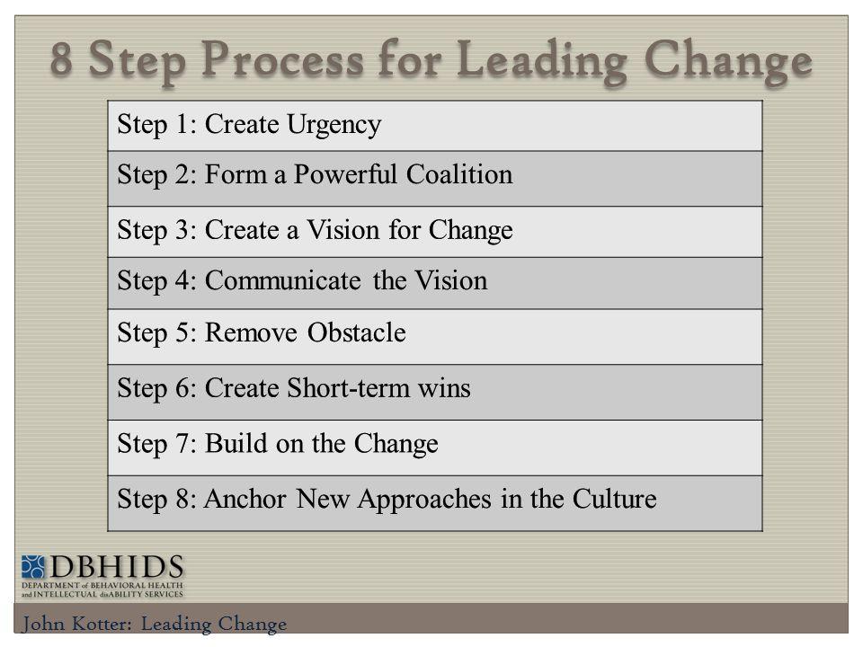 8 Step Process for Leading Change John Kotter: Leading Change