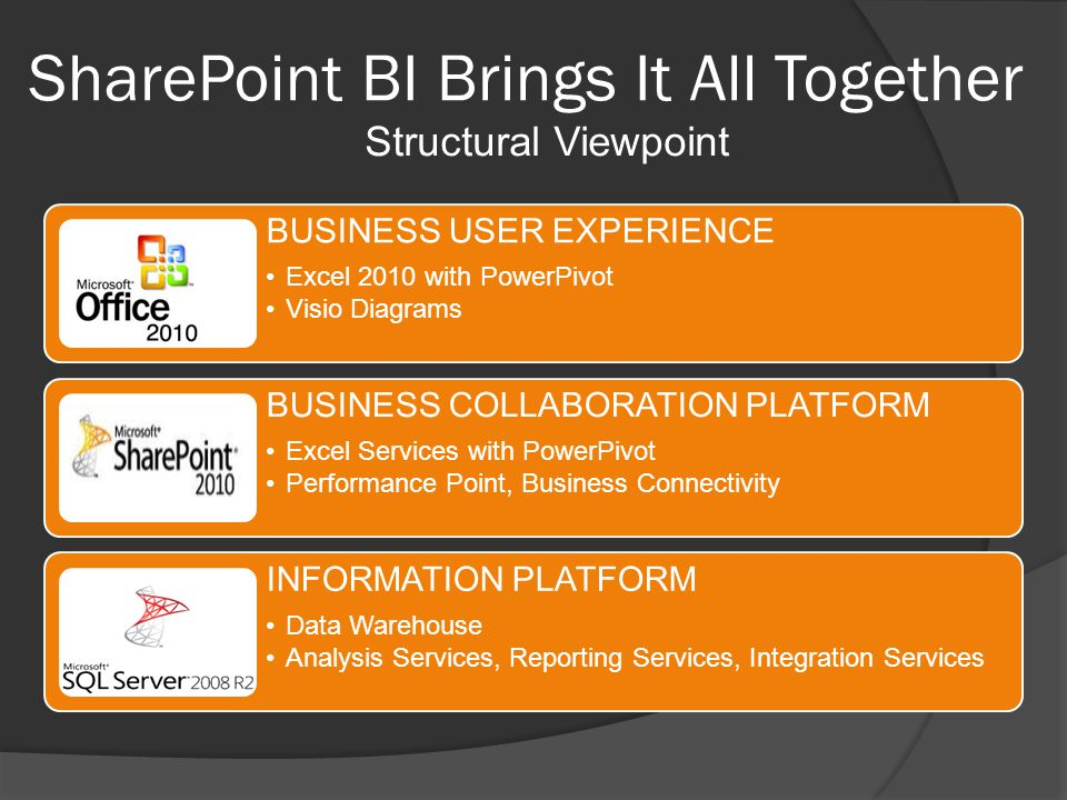 SharePoint BI Brings It All Together BUSINESS USER EXPERIENCE Excel 2010 with PowerPivot Visio Diagrams BUSINESS COLLABORATION PLATFORM Excel Services with PowerPivot Performance Point, Business Connectivity INFORMATION PLATFORM Data Warehouse Analysis Services, Reporting Services, Integration Services