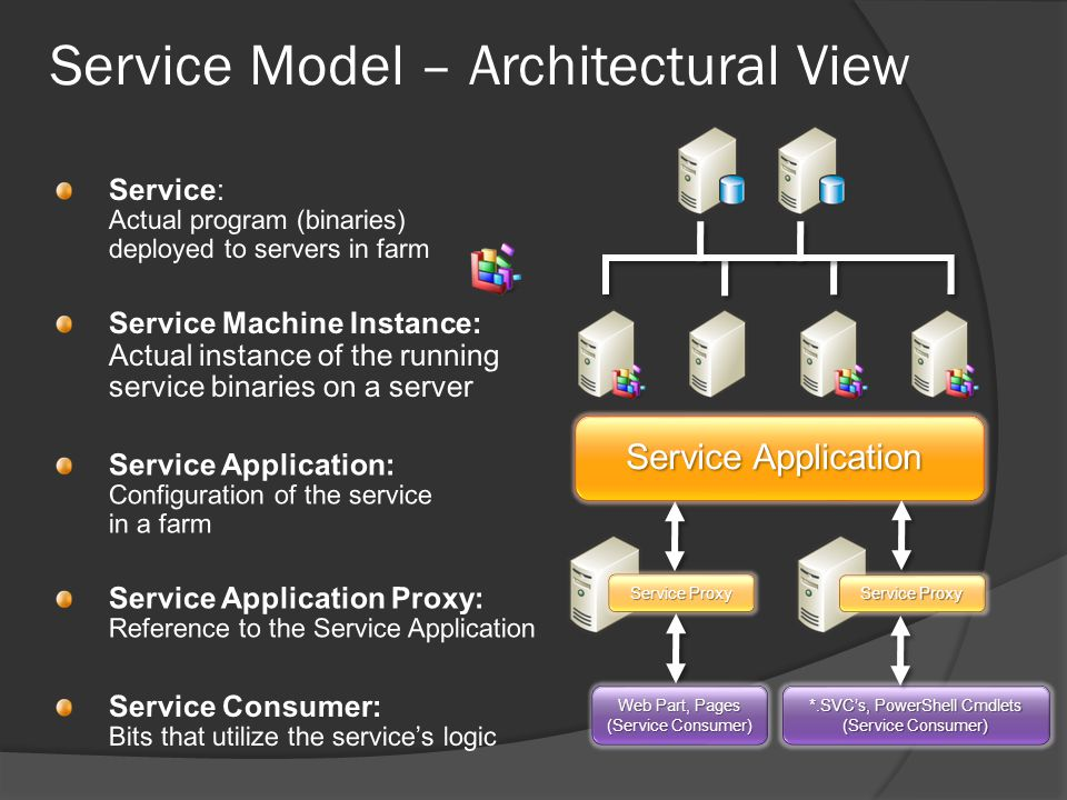 Service Model – Architectural View Service Proxy Web Part, Pages (Service Consumer) *.SVC's, PowerShell Cmdlets (Service Consumer)